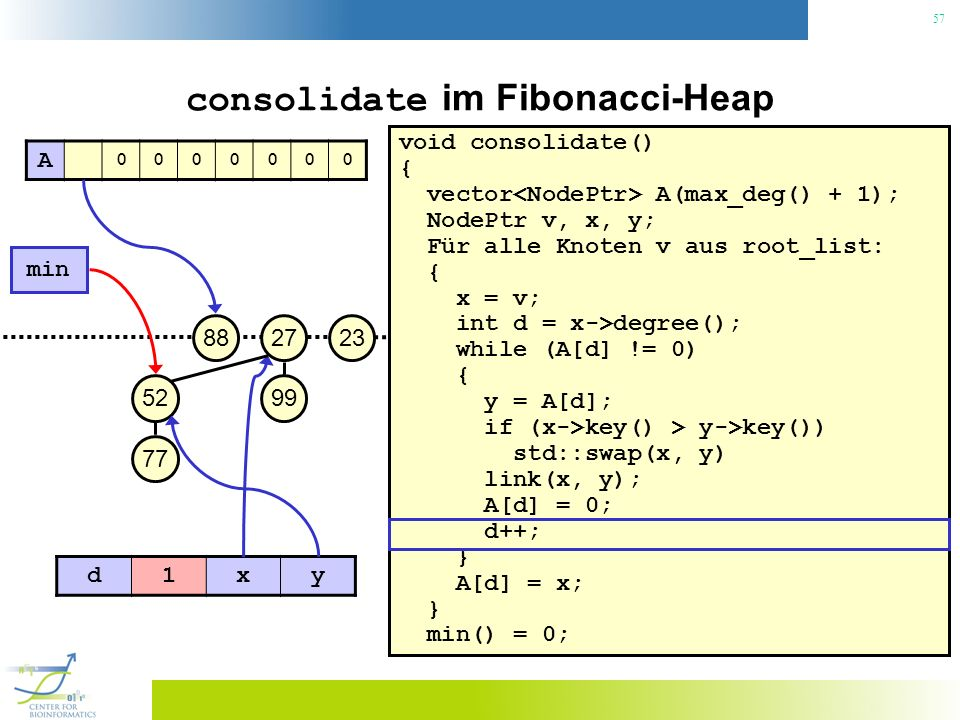 57 consolidate im Fibonacci-Heap void consolidate() { vector A(max_deg() + 1); NodePtr v, x, y; Für alle Knoten v aus root_list: { x = v; int d = x->degree(); while (A[d] != 0) { y = A[d]; if (x->key() > y->key()) std::swap(x, y) link(x, y); A[d] = 0; d++; } A[d] = x; } min() = 0; 23 min 27 99 88 52 77 A 0000000 d1xy