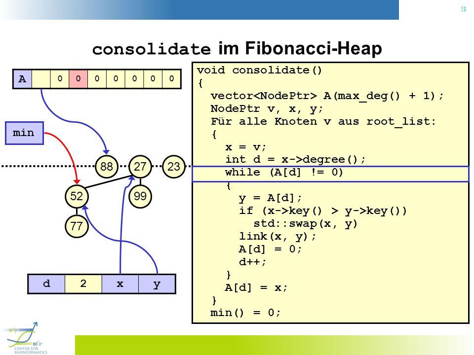 58 consolidate im Fibonacci-Heap void consolidate() { vector A(max_deg() + 1); NodePtr v, x, y; Für alle Knoten v aus root_list: { x = v; int d = x->degree(); while (A[d] != 0) { y = A[d]; if (x->key() > y->key()) std::swap(x, y) link(x, y); A[d] = 0; d++; } A[d] = x; } min() = 0; 23 min 27 99 88 52 77 A 0000000 d2xy