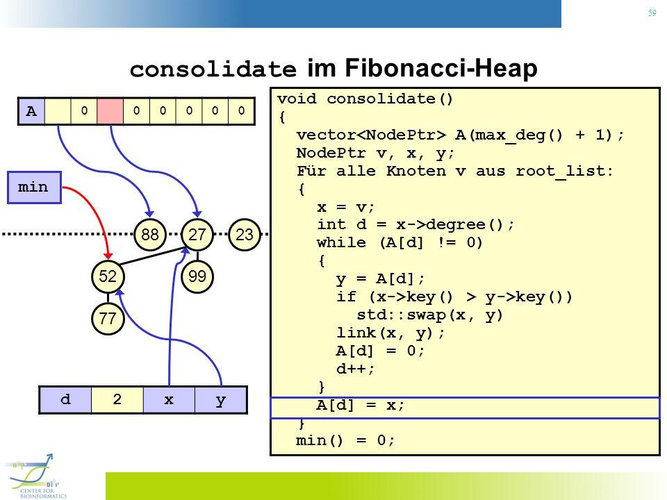 59 consolidate im Fibonacci-Heap void consolidate() { vector A(max_deg() + 1); NodePtr v, x, y; Für alle Knoten v aus root_list: { x = v; int d = x->degree(); while (A[d] != 0) { y = A[d]; if (x->key() > y->key()) std::swap(x, y) link(x, y); A[d] = 0; d++; } A[d] = x; } min() = 0; 23 min 27 99 88 52 77 A 000000 d2xy