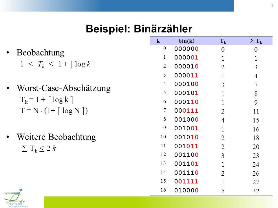 6 Beispiel: Binärzähler Beobachtung 1 · T k · 1 + d log k e Worst-Case-Abschätzung T k = 1 + d log k e T = N ¢ (1+ d log N e ) Weitere Beobachtung T k