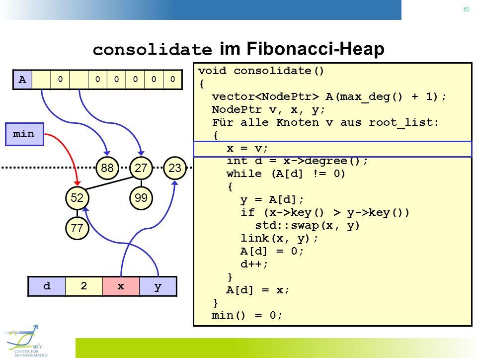 60 consolidate im Fibonacci-Heap void consolidate() { vector A(max_deg() + 1); NodePtr v, x, y; Für alle Knoten v aus root_list: { x = v; int d = x->degree(); while (A[d] != 0) { y = A[d]; if (x->key() > y->key()) std::swap(x, y) link(x, y); A[d] = 0; d++; } A[d] = x; } min() = 0; 23 min 27 99 88 52 77 A 000000 d2xy