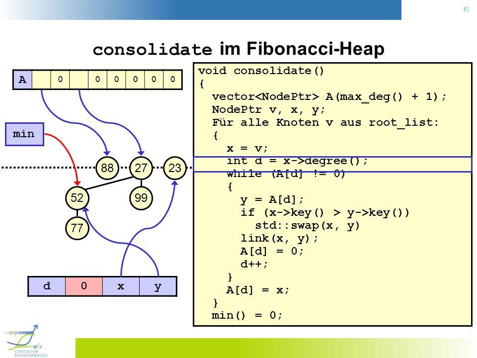61 consolidate im Fibonacci-Heap void consolidate() { vector A(max_deg() + 1); NodePtr v, x, y; Für alle Knoten v aus root_list: { x = v; int d = x->degree(); while (A[d] != 0) { y = A[d]; if (x->key() > y->key()) std::swap(x, y) link(x, y); A[d] = 0; d++; } A[d] = x; } min() = 0; 23 min 27 99 88 52 77 A 000000 d0xy