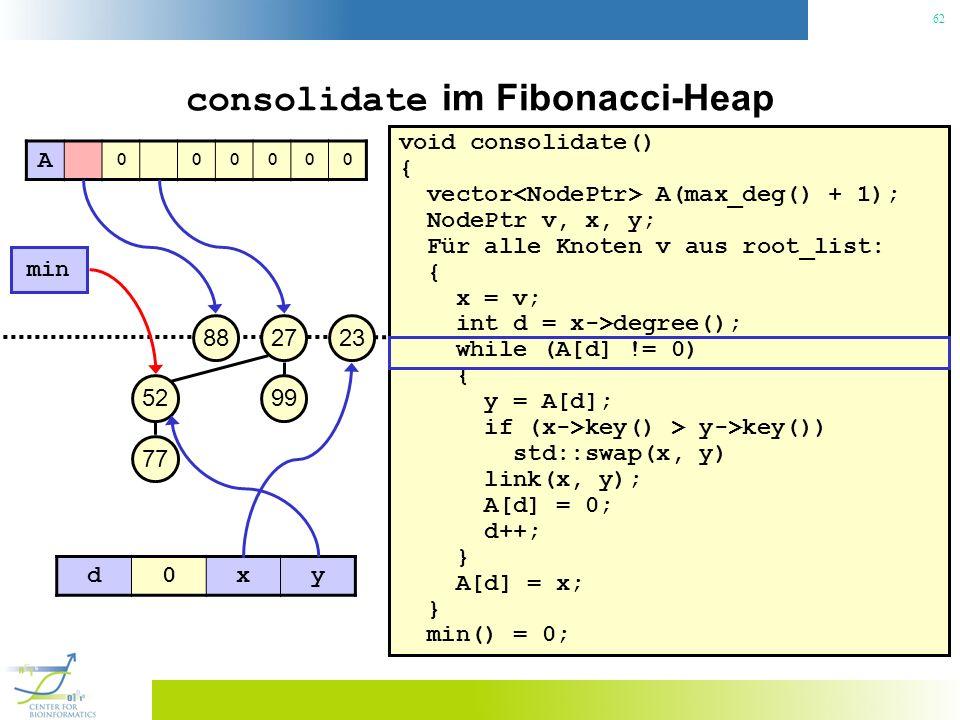 62 consolidate im Fibonacci-Heap void consolidate() { vector A(max_deg() + 1); NodePtr v, x, y; Für alle Knoten v aus root_list: { x = v; int d = x->degree(); while (A[d] != 0) { y = A[d]; if (x->key() > y->key()) std::swap(x, y) link(x, y); A[d] = 0; d++; } A[d] = x; } min() = 0; 23 min 27 99 88 52 77 A 000000 d0xy