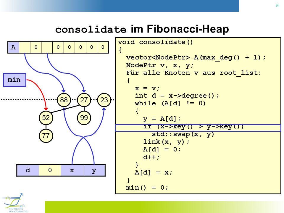 64 consolidate im Fibonacci-Heap void consolidate() { vector A(max_deg() + 1); NodePtr v, x, y; Für alle Knoten v aus root_list: { x = v; int d = x->degree(); while (A[d] != 0) { y = A[d]; if (x->key() > y->key()) std::swap(x, y) link(x, y); A[d] = 0; d++; } A[d] = x; } min() = 0; 23 min 27 99 88 52 77 A 000000 d0xy