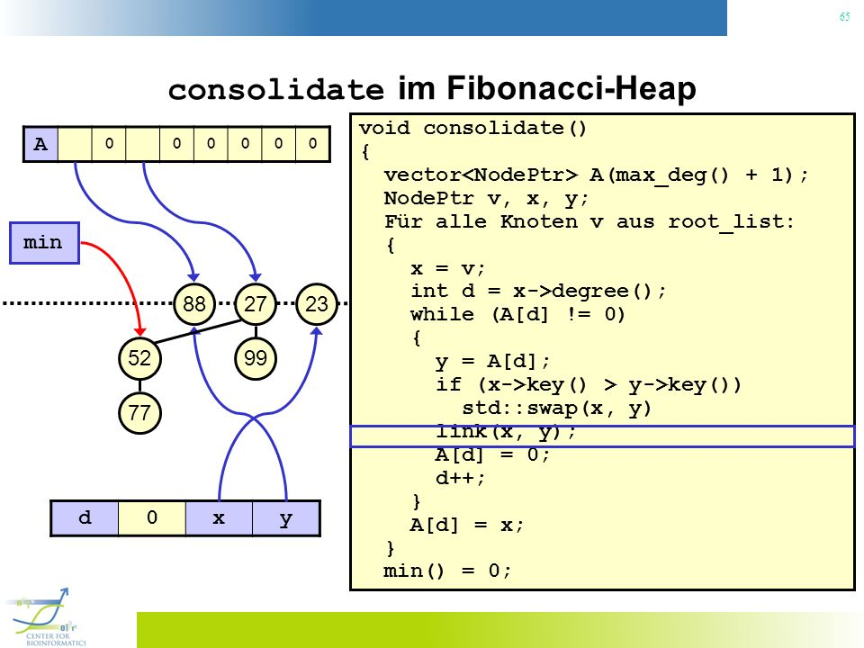 65 consolidate im Fibonacci-Heap void consolidate() { vector A(max_deg() + 1); NodePtr v, x, y; Für alle Knoten v aus root_list: { x = v; int d = x->degree(); while (A[d] != 0) { y = A[d]; if (x->key() > y->key()) std::swap(x, y) link(x, y); A[d] = 0; d++; } A[d] = x; } min() = 0; 23 min 27 99 88 52 77 A 000000 d0xy