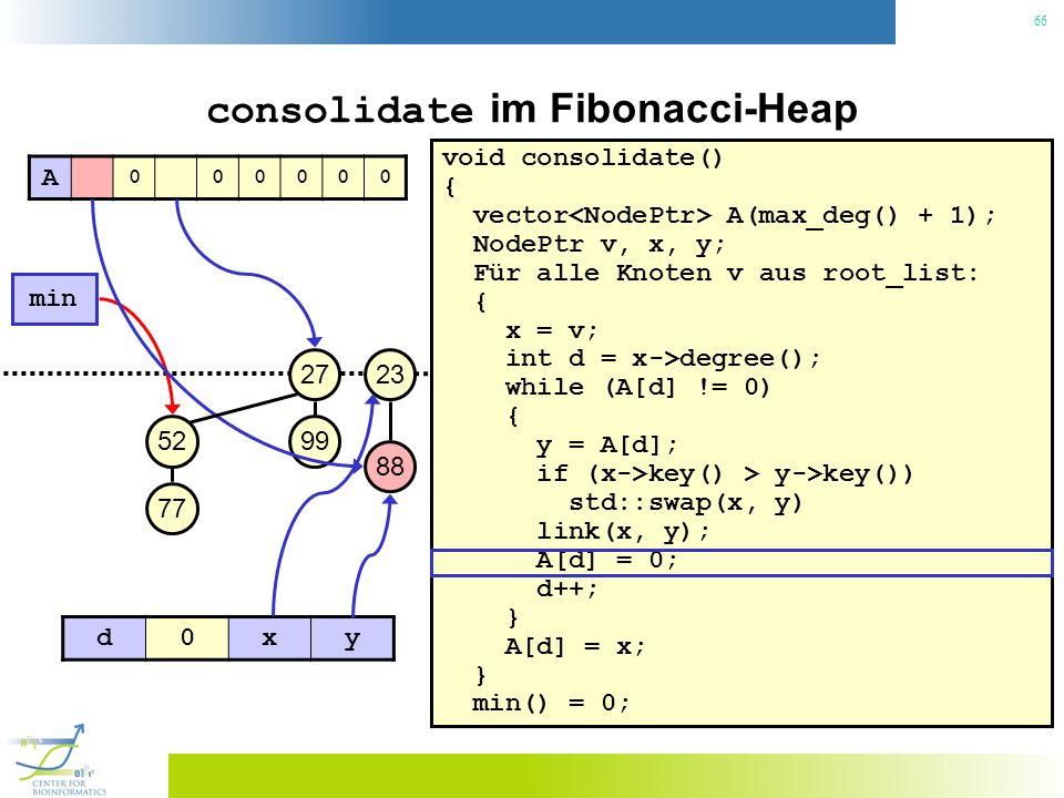 66 consolidate im Fibonacci-Heap void consolidate() { vector A(max_deg() + 1); NodePtr v, x, y; Für alle Knoten v aus root_list: { x = v; int d = x->degree(); while (A[d] != 0) { y = A[d]; if (x->key() > y->key()) std::swap(x, y) link(x, y); A[d] = 0; d++; } A[d] = x; } min() = 0; 23 min 27 99 88 52 77 A 000000 d0xy