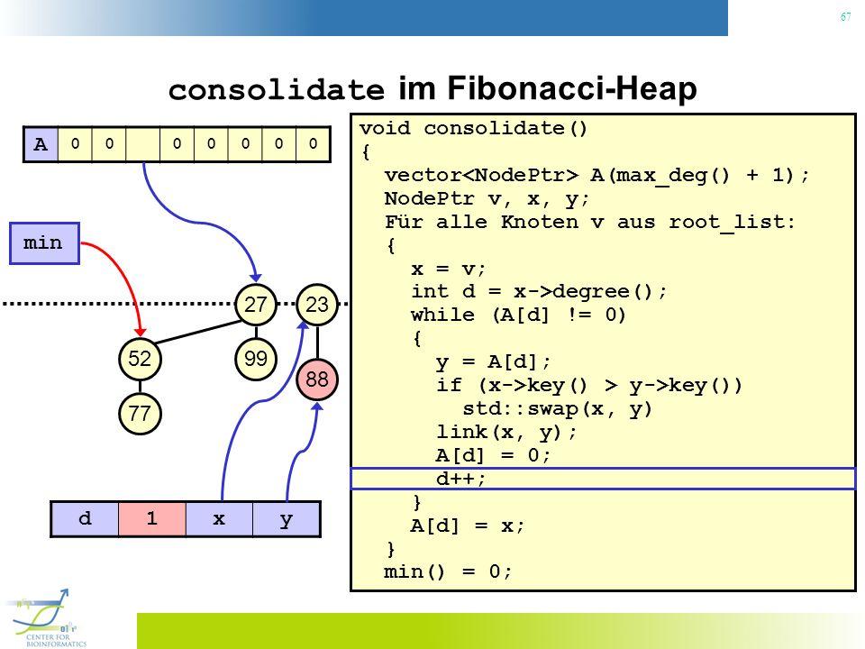 67 consolidate im Fibonacci-Heap void consolidate() { vector A(max_deg() + 1); NodePtr v, x, y; Für alle Knoten v aus root_list: { x = v; int d = x->d