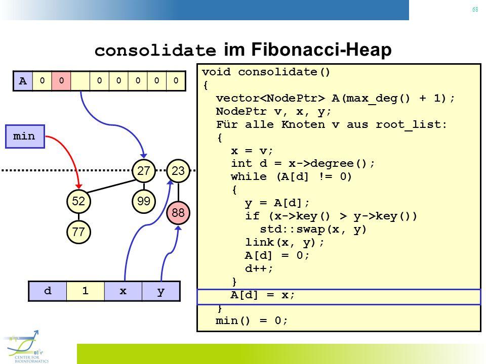 68 consolidate im Fibonacci-Heap void consolidate() { vector A(max_deg() + 1); NodePtr v, x, y; Für alle Knoten v aus root_list: { x = v; int d = x->degree(); while (A[d] != 0) { y = A[d]; if (x->key() > y->key()) std::swap(x, y) link(x, y); A[d] = 0; d++; } A[d] = x; } min() = 0; 23 min 27 99 88 52 77 A 0000000 d1xy