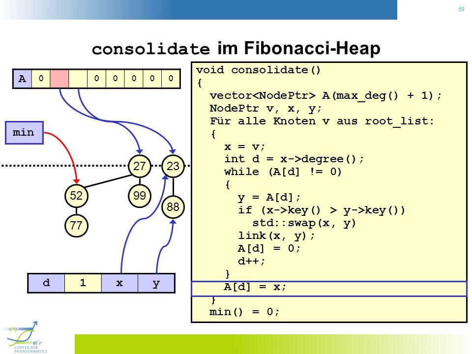 69 consolidate im Fibonacci-Heap void consolidate() { vector A(max_deg() + 1); NodePtr v, x, y; Für alle Knoten v aus root_list: { x = v; int d = x->degree(); while (A[d] != 0) { y = A[d]; if (x->key() > y->key()) std::swap(x, y) link(x, y); A[d] = 0; d++; } A[d] = x; } min() = 0; 23 min 27 99 88 52 77 A 000000 d1xy