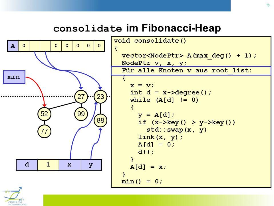 70 consolidate im Fibonacci-Heap void consolidate() { vector A(max_deg() + 1); NodePtr v, x, y; Für alle Knoten v aus root_list: { x = v; int d = x->degree(); while (A[d] != 0) { y = A[d]; if (x->key() > y->key()) std::swap(x, y) link(x, y); A[d] = 0; d++; } A[d] = x; } min() = 0; 23 min 27 99 88 52 77 A 000000 d1xy
