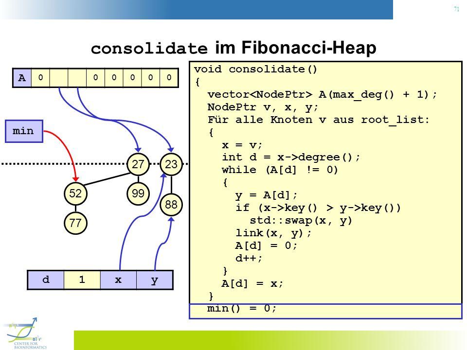 71 consolidate im Fibonacci-Heap void consolidate() { vector A(max_deg() + 1); NodePtr v, x, y; Für alle Knoten v aus root_list: { x = v; int d = x->degree(); while (A[d] != 0) { y = A[d]; if (x->key() > y->key()) std::swap(x, y) link(x, y); A[d] = 0; d++; } A[d] = x; } min() = 0; 23 min 27 99 88 52 77 A 000000 d1xy