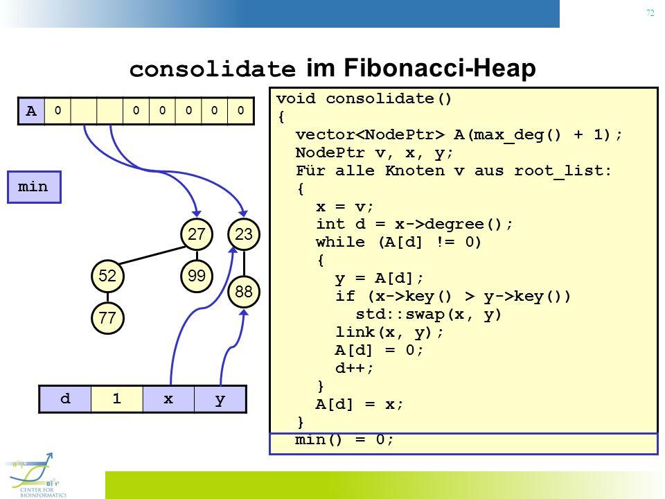 72 consolidate im Fibonacci-Heap void consolidate() { vector A(max_deg() + 1); NodePtr v, x, y; Für alle Knoten v aus root_list: { x = v; int d = x->degree(); while (A[d] != 0) { y = A[d]; if (x->key() > y->key()) std::swap(x, y) link(x, y); A[d] = 0; d++; } A[d] = x; } min() = 0; 23 min 27 99 88 52 77 A 000000 d1xy