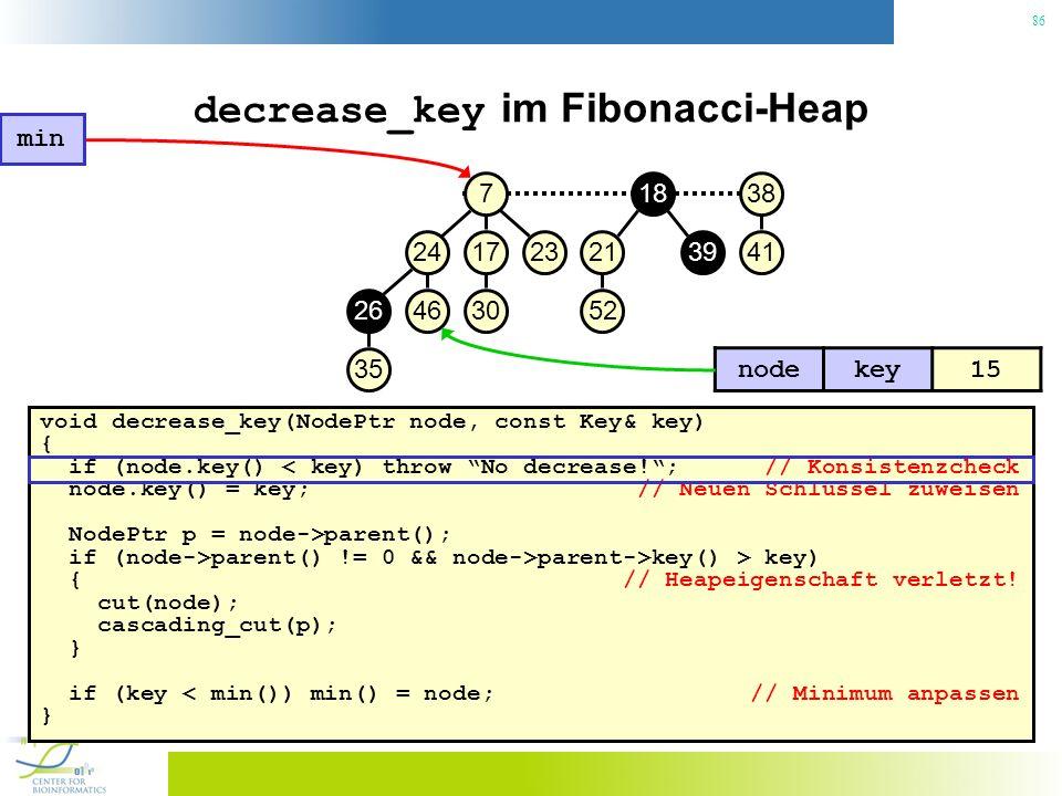 86 decrease_key im Fibonacci-Heap void decrease_key(NodePtr node, const Key& key) { if (node.key() < key) throw No decrease!; // Konsistenzcheck node.key() = key; // Neuen Schlüssel zuweisen NodePtr p = node->parent(); if (node->parent() != 0 && node->parent->key() > key) { // Heapeigenschaft verletzt.