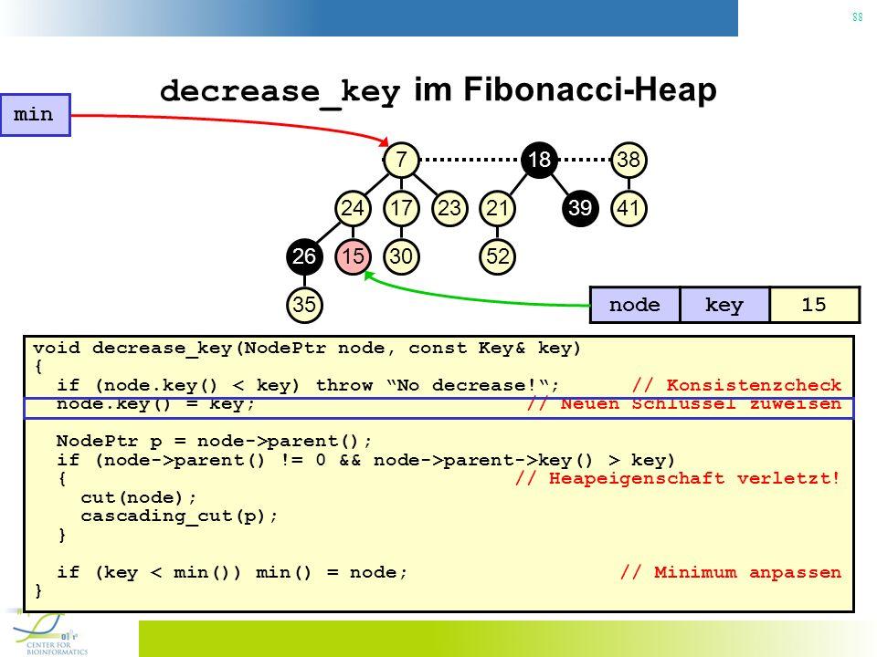 88 decrease_key im Fibonacci-Heap void decrease_key(NodePtr node, const Key& key) { if (node.key() < key) throw No decrease!; // Konsistenzcheck node.key() = key; // Neuen Schlüssel zuweisen NodePtr p = node->parent(); if (node->parent() != 0 && node->parent->key() > key) { // Heapeigenschaft verletzt.