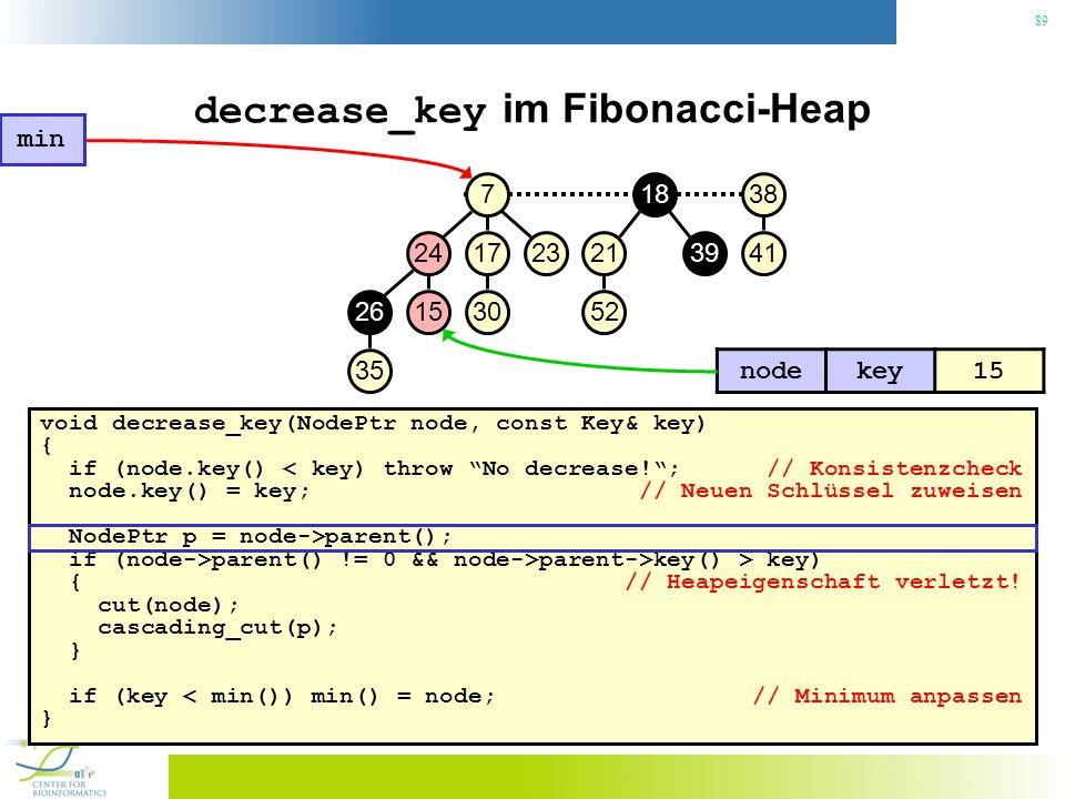 89 decrease_key im Fibonacci-Heap void decrease_key(NodePtr node, const Key& key) { if (node.key() < key) throw No decrease!; // Konsistenzcheck node.key() = key; // Neuen Schlüssel zuweisen NodePtr p = node->parent(); if (node->parent() != 0 && node->parent->key() > key) { // Heapeigenschaft verletzt.