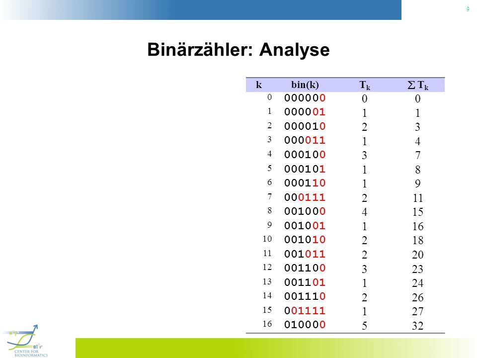 9 Binärzähler: Analyse kbin(k)TkTk T k 0 000000 00 1 000001 11 2 000010 23 3 000011 14 4 000100 37 5 000101 18 6 000110 19 7 000111 211 8 001000 415 9