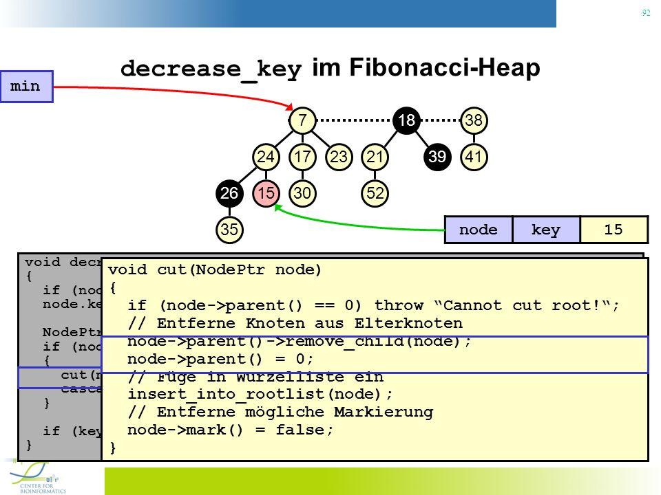 92 decrease_key im Fibonacci-Heap void decrease_key(NodePtr node, const Key& key) { if (node.key() < key) throw No decrease!; // Konsistenzcheck node.key() = key; // Neuen Schlüssel zuweisen NodePtr p = node->parent(); if (node->parent() != 0 && node->parent->key() > key) { // Heapeigenschaft verletzt.