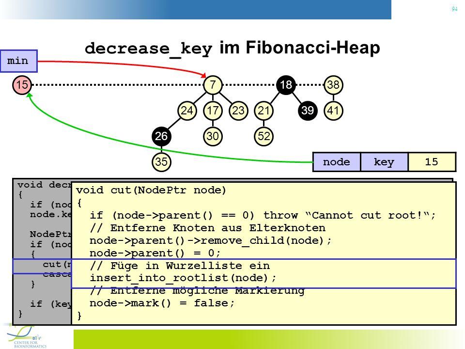 94 decrease_key im Fibonacci-Heap void decrease_key(NodePtr node, const Key& key) { if (node.key() < key) throw No decrease!; // Konsistenzcheck node.key() = key; // Neuen Schlüssel zuweisen NodePtr p = node->parent(); if (node->parent() != 0 && node->parent->key() > key) { // Heapeigenschaft verletzt.