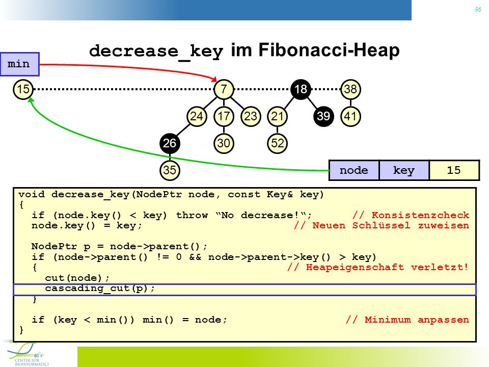 96 decrease_key im Fibonacci-Heap void decrease_key(NodePtr node, const Key& key) { if (node.key() < key) throw No decrease!; // Konsistenzcheck node.key() = key; // Neuen Schlüssel zuweisen NodePtr p = node->parent(); if (node->parent() != 0 && node->parent->key() > key) { // Heapeigenschaft verletzt.