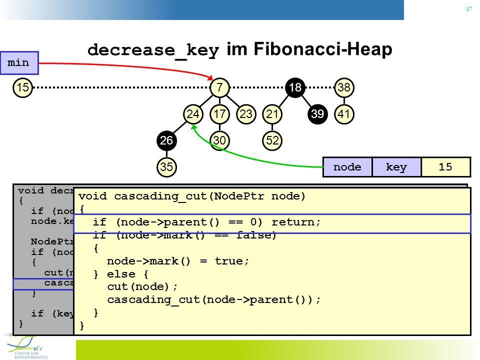 97 decrease_key im Fibonacci-Heap void decrease_key(NodePtr node, const Key& key) { if (node.key() < key) throw No decrease!; // Konsistenzcheck node.