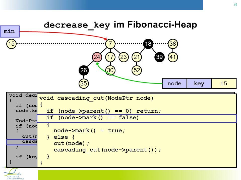 98 decrease_key im Fibonacci-Heap void decrease_key(NodePtr node, const Key& key) { if (node.key() < key) throw No decrease!; // Konsistenzcheck node.key() = key; // Neuen Schlüssel zuweisen NodePtr p = node->parent(); if (node->parent() != 0 && node->parent->key() > key) { // Heapeigenschaft verletzt.