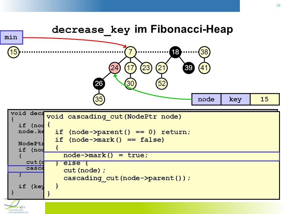 99 decrease_key im Fibonacci-Heap void decrease_key(NodePtr node, const Key& key) { if (node.key() < key) throw No decrease!; // Konsistenzcheck node.key() = key; // Neuen Schlüssel zuweisen NodePtr p = node->parent(); if (node->parent() != 0 && node->parent->key() > key) { // Heapeigenschaft verletzt.