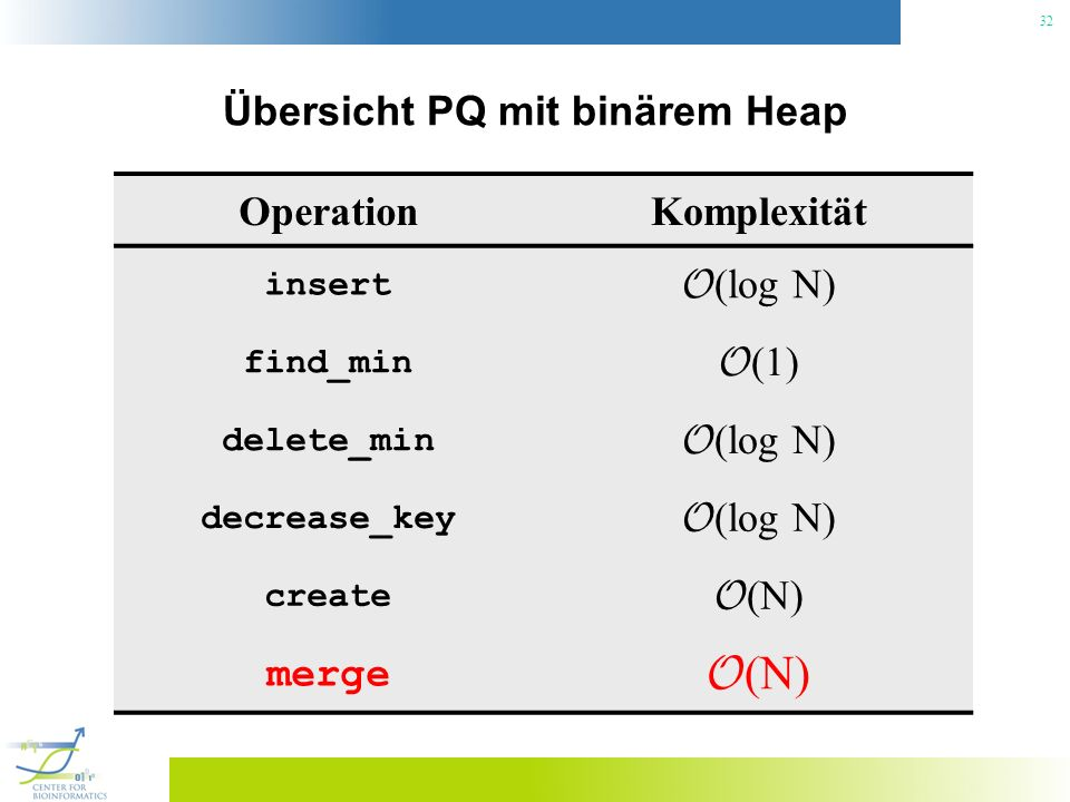 32 Übersicht PQ mit binärem Heap OperationKomplexität insert O (log N) find_min O (1) delete_min O (log N) decrease_key O (log N) create O (N) merge O (N)