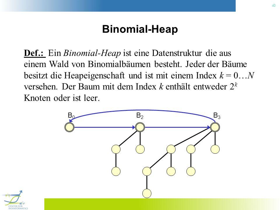 40 Binomial-Heap Def.: Ein Binomial-Heap ist eine Datenstruktur die aus einem Wald von Binomialbäumen besteht. Jeder der Bäume besitzt die Heapeigensc