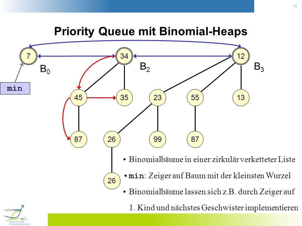 41 Priority Queue mit Binomial-Heaps 34 3545 87 7 B0B0 B2B2 12 1355 87 23 99 26 B3B3 min Binomialbäume in einer zirkulär verketteter Liste min : Zeige