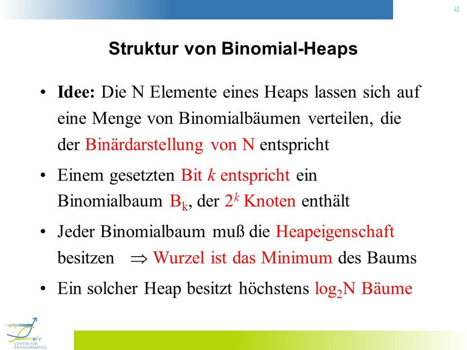 42 Struktur von Binomial-Heaps Idee: Die N Elemente eines Heaps lassen sich auf eine Menge von Binomialbäumen verteilen, die der Binärdarstellung von