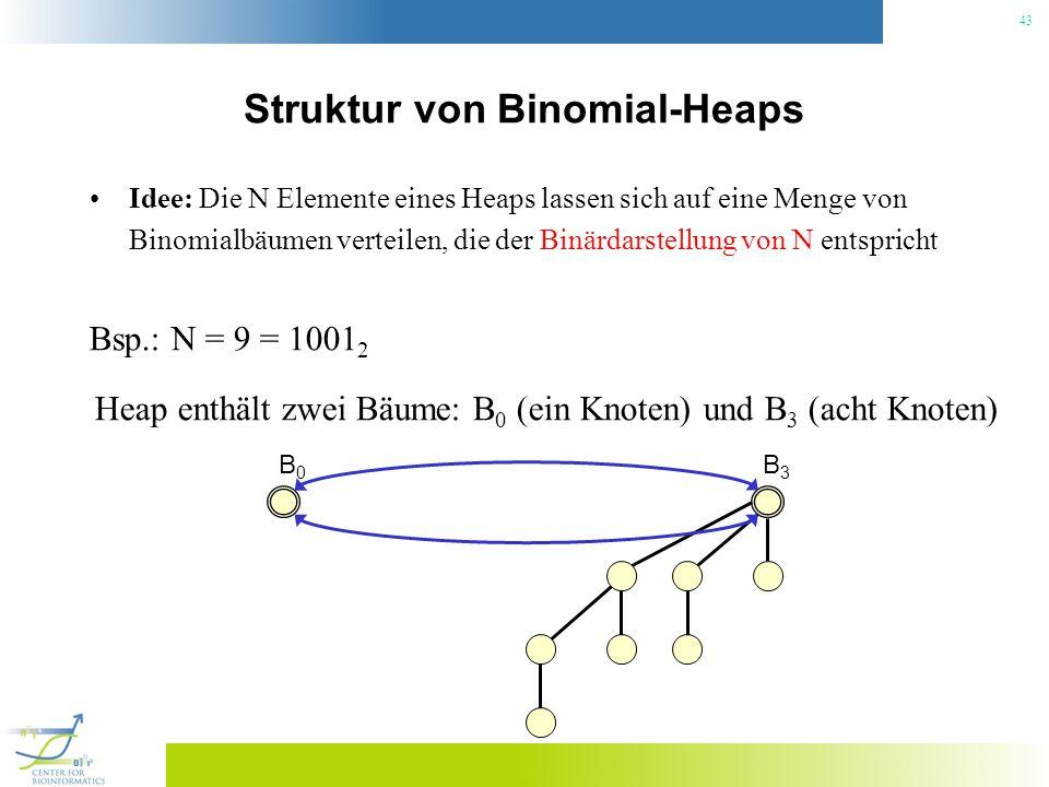 43 Struktur von Binomial-Heaps Idee: Die N Elemente eines Heaps lassen sich auf eine Menge von Binomialbäumen verteilen, die der Binärdarstellung von