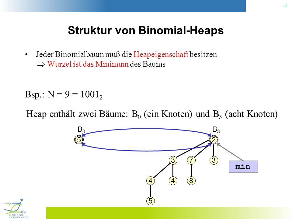 44 Struktur von Binomial-Heaps Jeder Binomialbaum muß die Heapeigenschaft besitzen Wurzel ist das Minimum des Baums Bsp.: N = 9 = 1001 2 Heap enthält