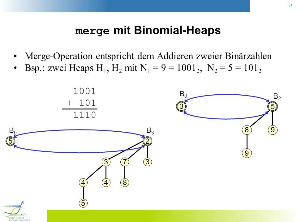 45 merge mit Binomial-Heaps Merge-Operation entspricht dem Addieren zweier Binärzahlen Bsp.: zwei Heaps H 1, H 2 mit N 1 = 9 = 1001 2, N 2 = 5 = 101 2