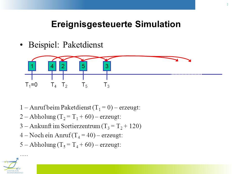 5 Ereignisgesteuerte Simulation Beispiel: Paketdienst 1 – Anruf beim Paketdienst (T 1 = 0) – erzeugt: 2 – Abholung (T 2 = T 1 + 60) – erzeugt: 3 – Ank