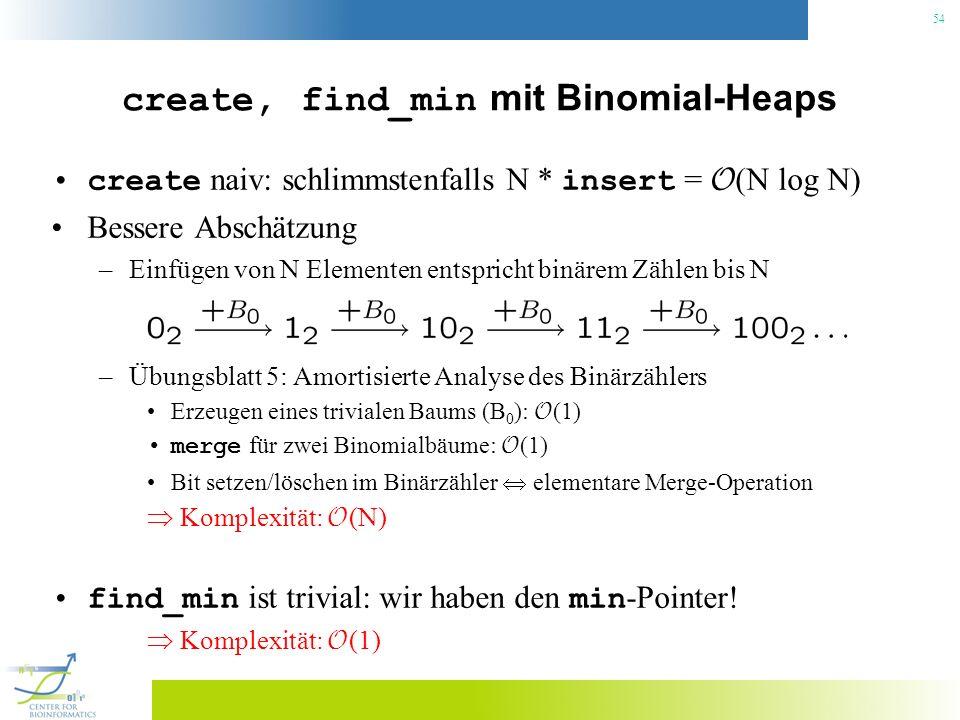 54 create, find_min mit Binomial-Heaps create naiv: schlimmstenfalls N * insert = O (N log N) Bessere Abschätzung –Einfügen von N Elementen entspricht