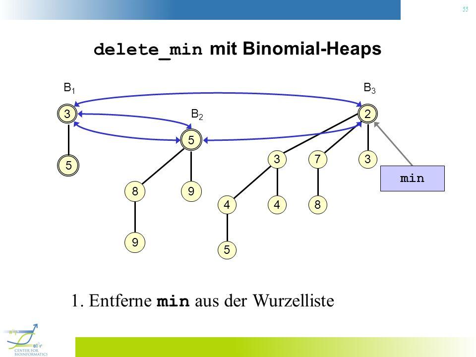 55 delete_min mit Binomial-Heaps 3 B1B1 2 37 8 3 4 4 5 B3B3 5 5 98 9 B2B2 min 1. Entferne min aus der Wurzelliste