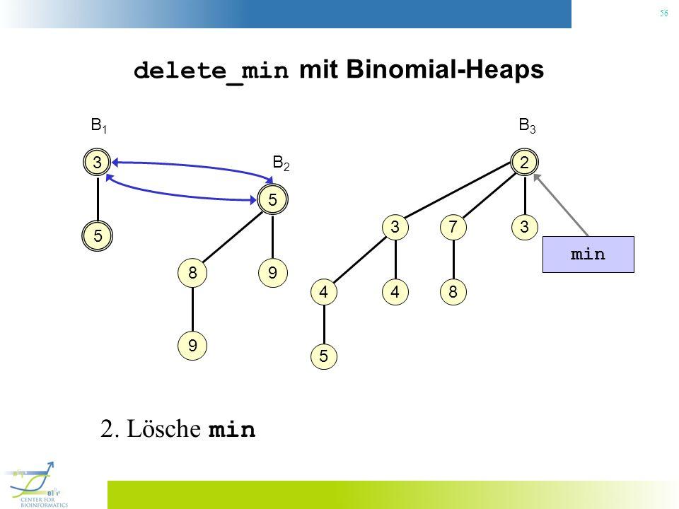 56 delete_min mit Binomial-Heaps 3 B1B1 2 37 8 3 4 4 5 B3B3 5 5 98 9 B2B2 min 2. Lösche min