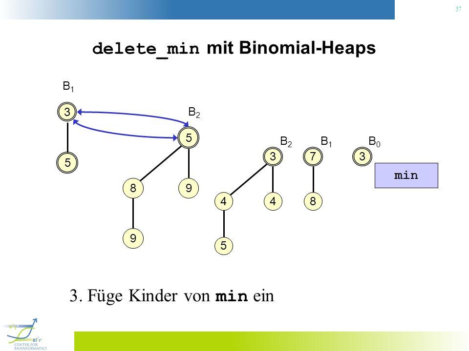 57 delete_min mit Binomial-Heaps 3 B1B1 7 8 3 4 4 5 5 5 98 9 B2B2 min 3. Füge Kinder von min ein B2B2 B1B1 3 B0B0