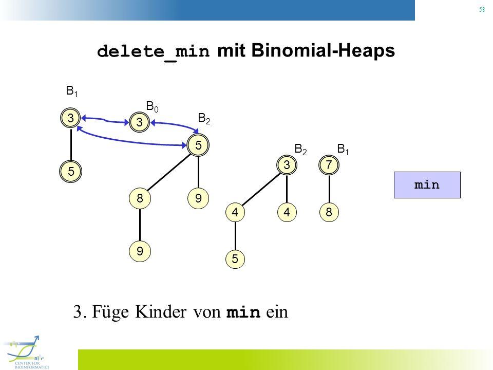 58 delete_min mit Binomial-Heaps 3 B1B1 7 8 3 4 4 5 5 5 98 9 B2B2 min B2B2 B1B1 3 B0B0 3. Füge Kinder von min ein