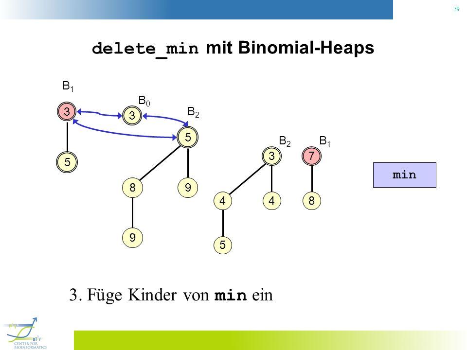 59 delete_min mit Binomial-Heaps 3 B1B1 3 4 4 5 5 5 98 9 B2B2 min B2B2 7 8 B1B1 3 B0B0 3. Füge Kinder von min ein