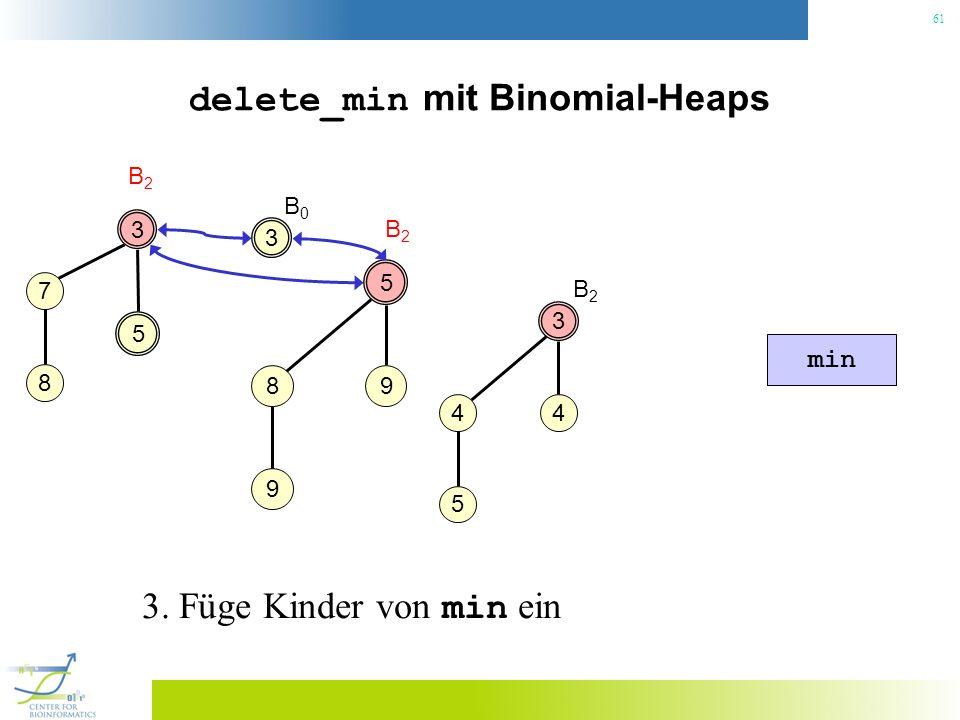 61 delete_min mit Binomial-Heaps 3 B2B2 3 4 4 5 5 5 98 9 B2B2 min B2B2 7 8 3 B0B0 3. Füge Kinder von min ein