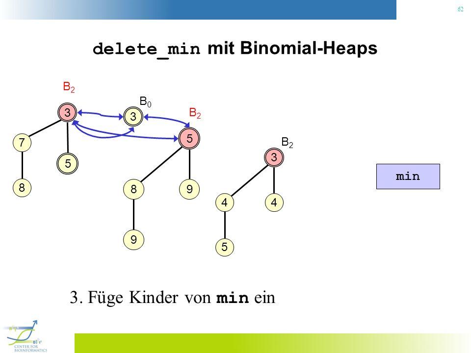 62 delete_min mit Binomial-Heaps 3 B2B2 3 4 4 5 5 5 98 9 B2B2 min B2B2 7 8 3 B0B0 3. Füge Kinder von min ein