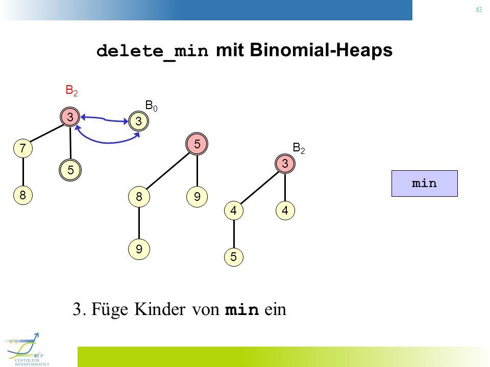 63 delete_min mit Binomial-Heaps 3 B2B2 3 4 4 5 5 5 98 9 min B2B2 7 8 3 B0B0 3. Füge Kinder von min ein