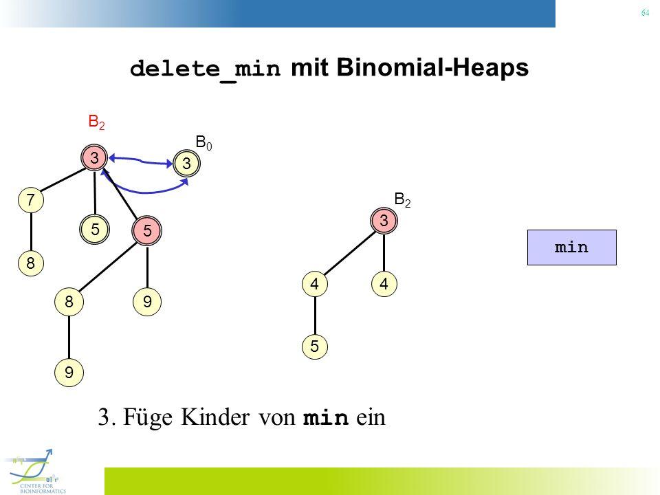 64 delete_min mit Binomial-Heaps 3 B2B2 3 4 4 5 5 5 98 9 min B2B2 7 8 3 B0B0 3. Füge Kinder von min ein