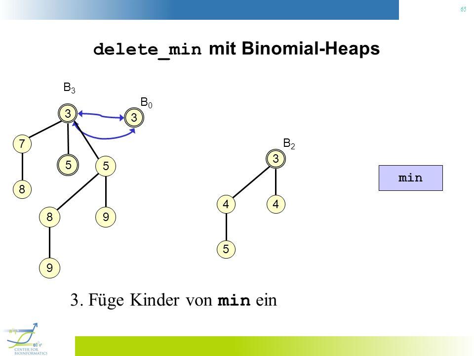 65 delete_min mit Binomial-Heaps 3 B3B3 3 4 4 5 5 5 98 9 min B2B2 7 8 3 B0B0 3. Füge Kinder von min ein