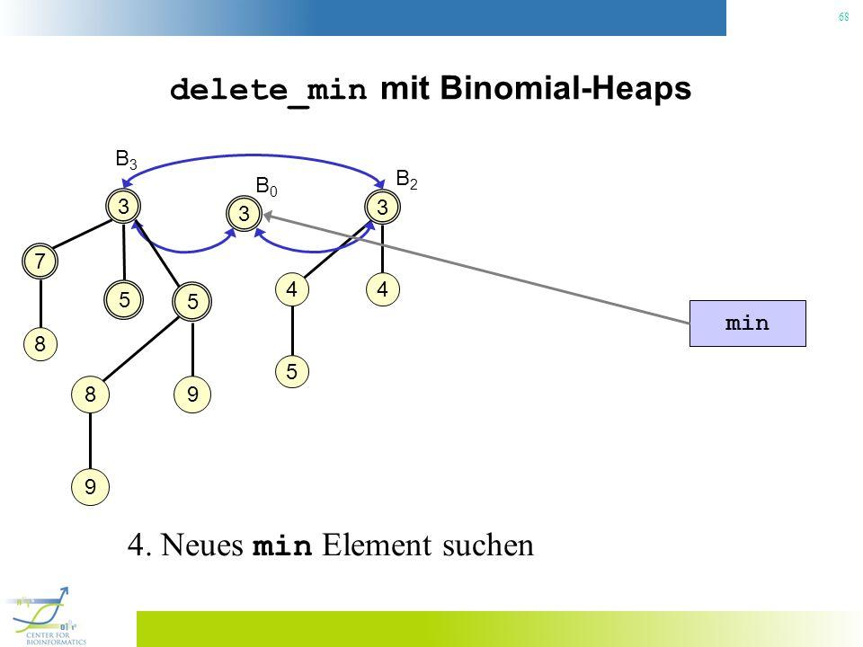 68 delete_min mit Binomial-Heaps 3 B3B3 5 5 98 9 min 4. Neues min Element suchen 3 4 4 5 B2B2 7 8 3 B0B0