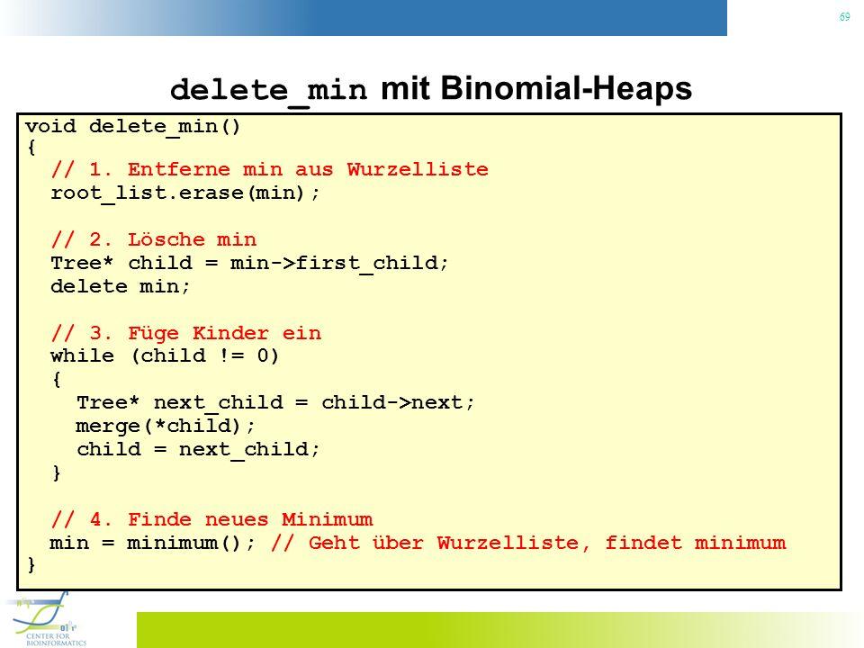 69 delete_min mit Binomial-Heaps void delete_min() { // 1. Entferne min aus Wurzelliste root_list.erase(min); // 2. Lösche min Tree* child = min->firs