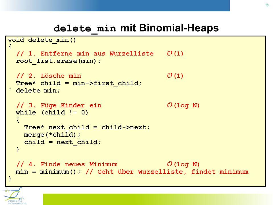 70 delete_min mit Binomial-Heaps void delete_min() { // 1. Entferne min aus Wurzelliste O (1) root_list.erase(min); // 2. Lösche min O (1) Tree* child