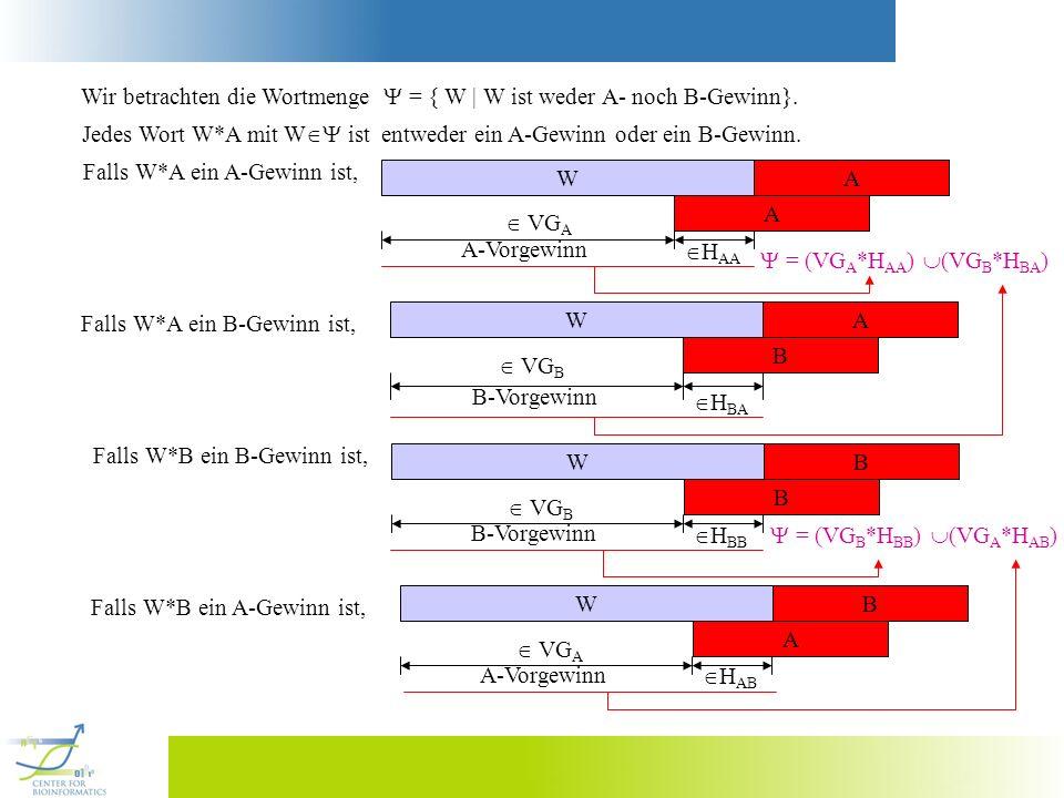 = (VG B *H BB ) (VG A *H AB ) (VG A *H AA ) (VG B *H BA ) => P(VG A *H AA ) + P (VG B *H BA ) = P(VG B *H BB ) + P(VG A *H AB ) => P(VG A ) P(H AA ) + P (VG B ) P(H BA ) = P(VG B ) P(H BB ) + P(VG A ) P(H AB ) => P(VG A ) K AA + P (VG B ) K BA = P(VG B ) K BB + P(VG A ) K AB Lemma P(VG B ) K AA - K AB P(VG A ) K BB - K BA = Satz (Conway): Die Wahrscheinlichkeit, dass das Wort B gegen A gewinnt, kann man durch den folgenden Quotienten der Wahrscheinlichkeiten der Vorgewinne von A und B abschätzen: P(VG B ) K AA - K AB P(VG A ) K BB - K BA = Beweis: Siehe oben (Pevzner [1993]).