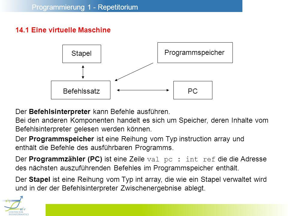 Programmierung 1 - Repetitorium 14.1 Eine virtuelle Maschine Die Maschine V0 wird mit einer Liste von Befehlen (Programm) gestartet : 1.Die Befehle des Programms werden in den Programmspeicher geschrieben, wobei der erste Befehl in die Zeile mit der Adresse 0 kommt.